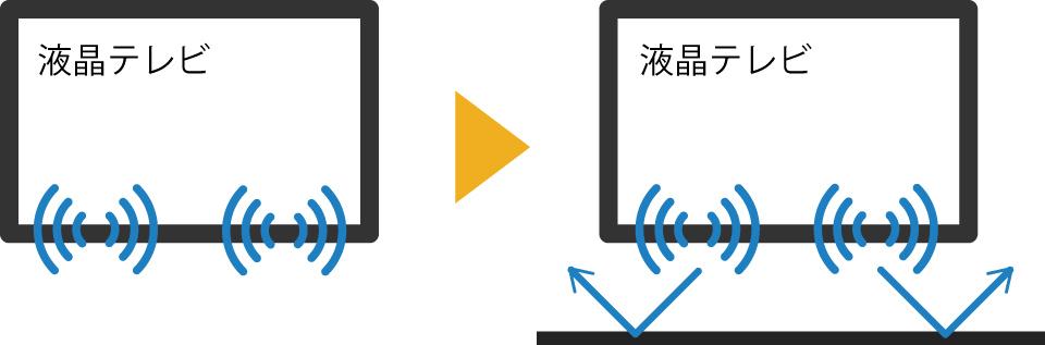 液晶テレビのスピーカーはテレビ下部に内蔵