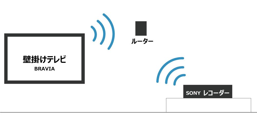 壁掛けテレビとレコーダーをWi-Fi