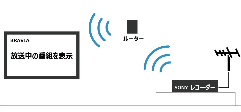 壁にアンテナ線の端子がなくても、テレビ放送をレコーダーで受信し、テレビにWi-Fiで飛ばすこともできます。