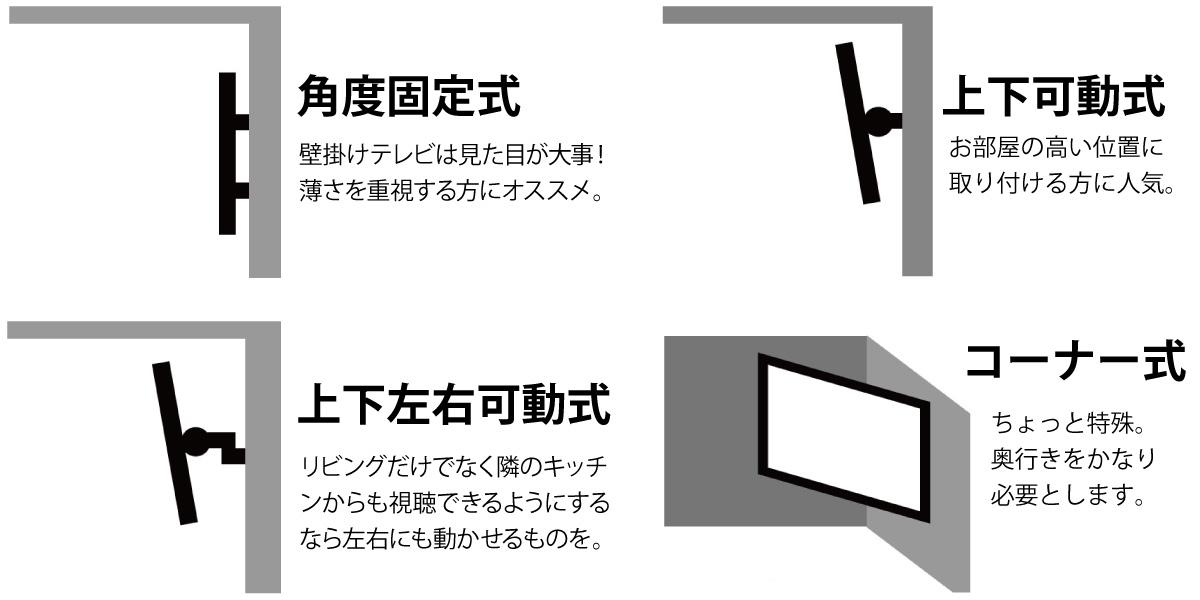 壁掛け金具は大体4種類に分けられます。