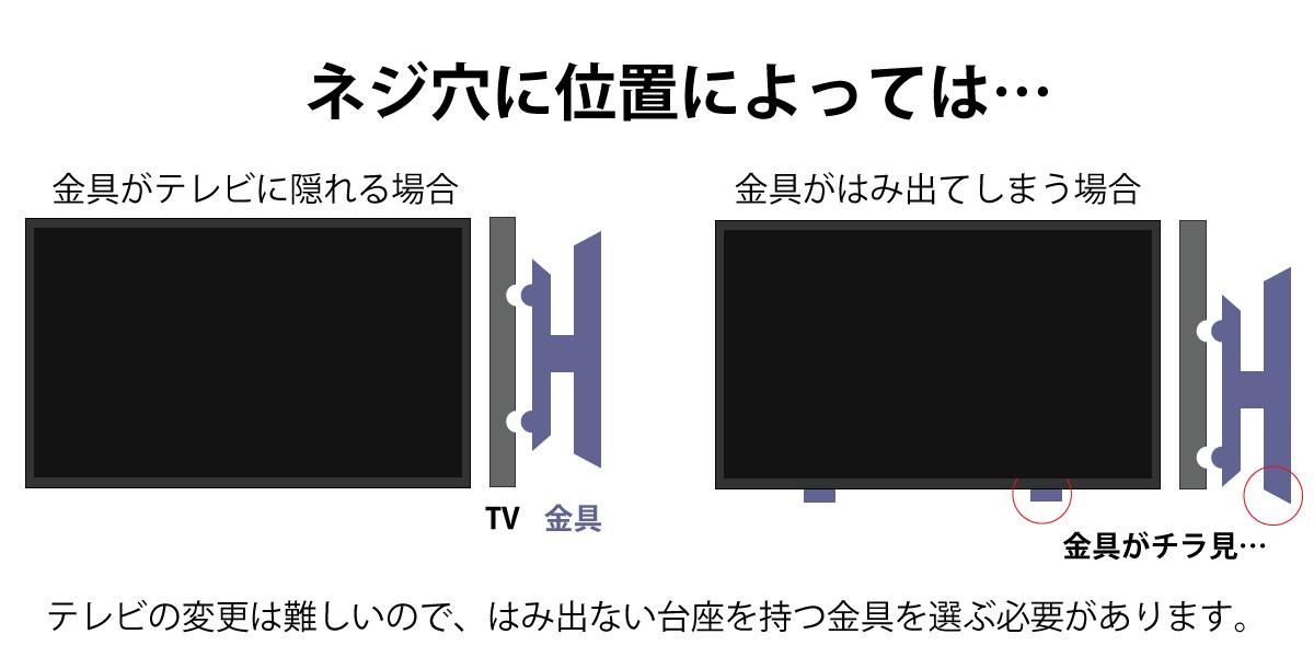テレビ背面のネジ穴位置によっては、金具の台座が視界に入ることもあります。