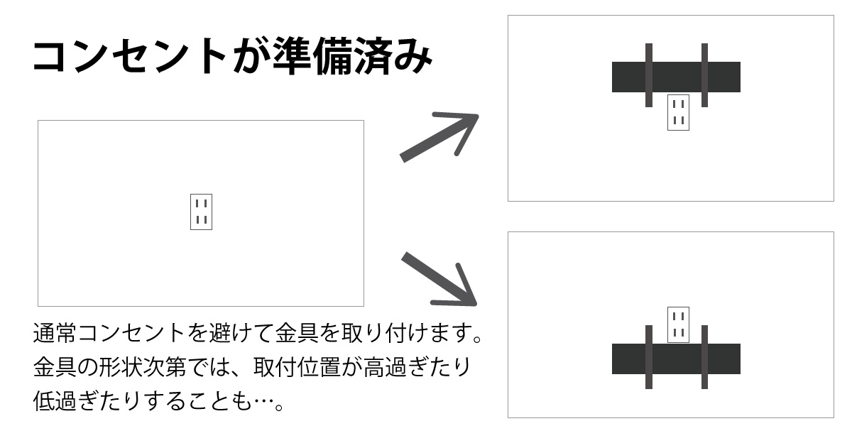 壁掛け用コンセントが逆にあだとなり、金具の位置が制限を受けてしまう例